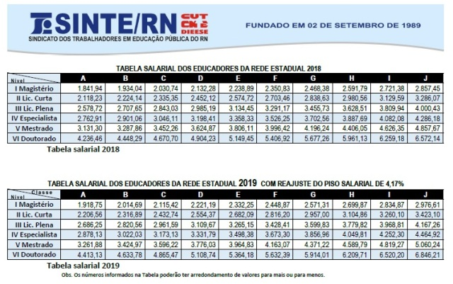 Tabela de salário dos professores do RN dos anos 2018 e 2019. Fonte SINTE/RN